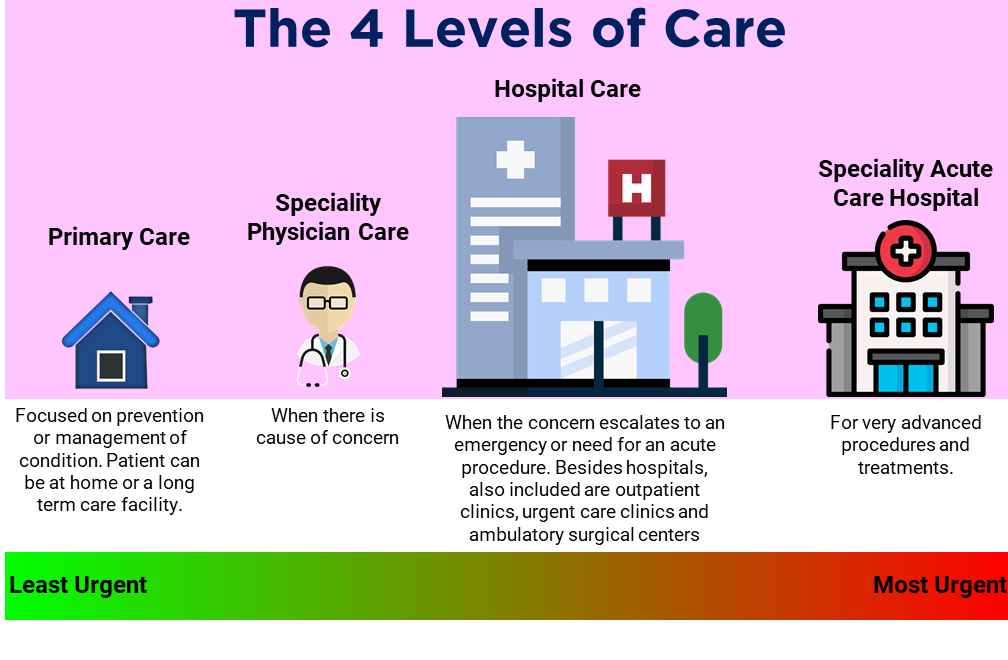 The 4 Levels of Care