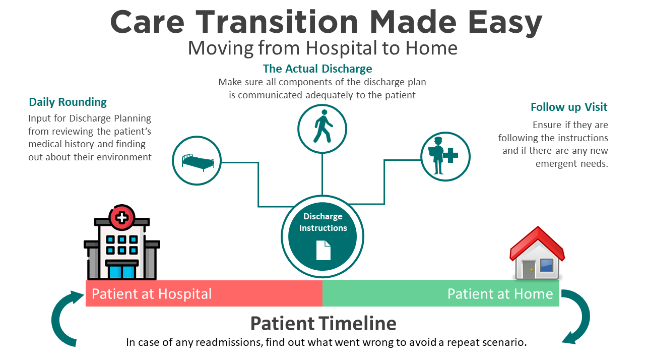 Care Transition Made Easy
