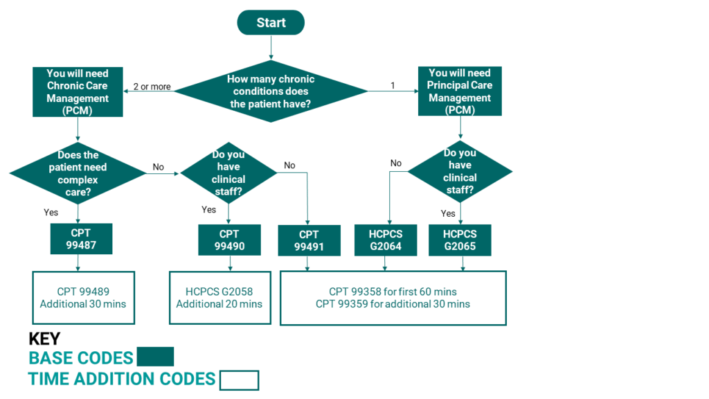 Chronic Care Billing Algorithm