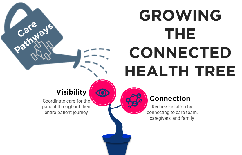 Care Pathway for Connected Health