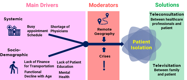 Drivers Moderators and Solutions of Patient Isolation