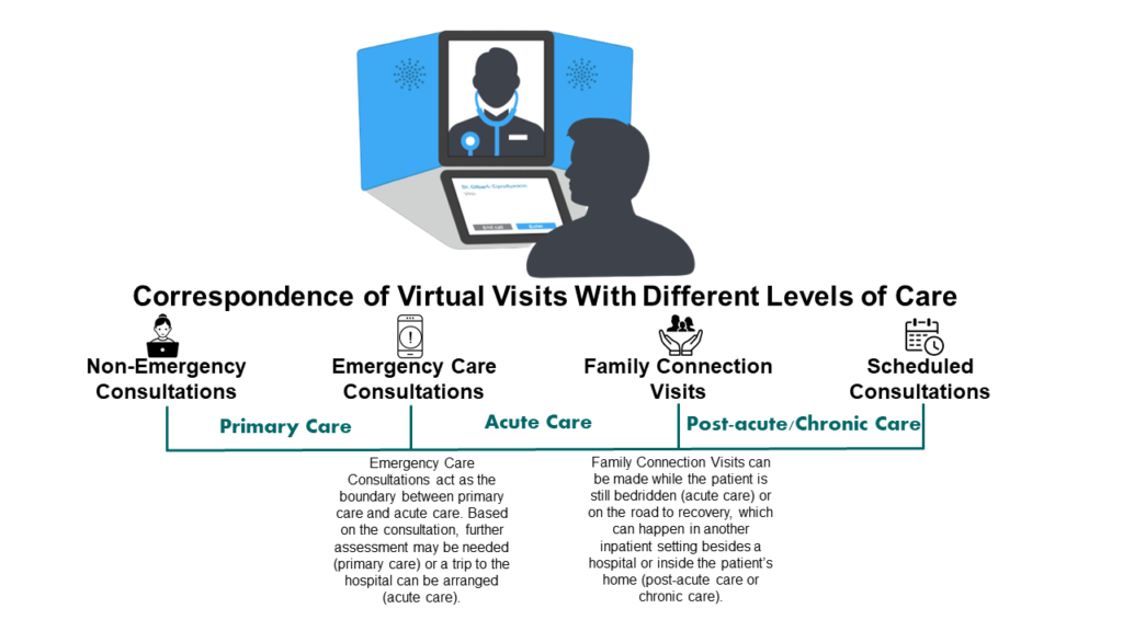 Different Types of Virtual Visits